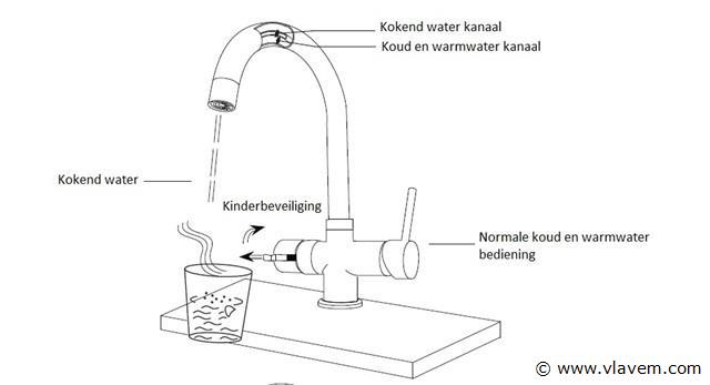 heet water kraan